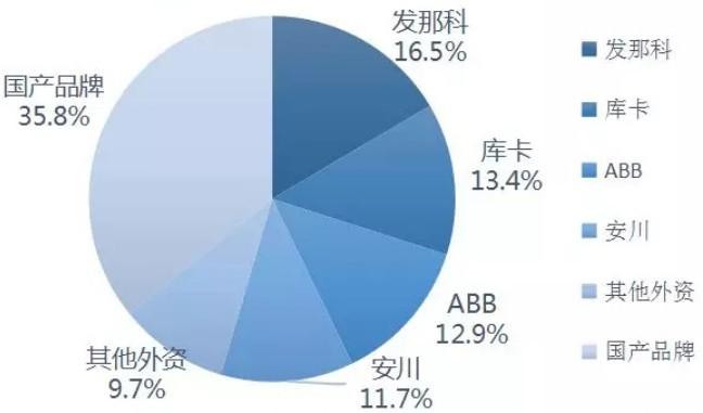 2019年上半年自主品牌工业机器人市场信息
