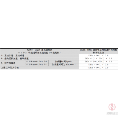 三菱电机M8垂直上拉功能介绍
